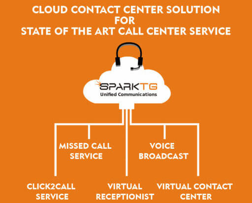 Cloud Contact Center Solution for State-of-the-Art Call Center Service